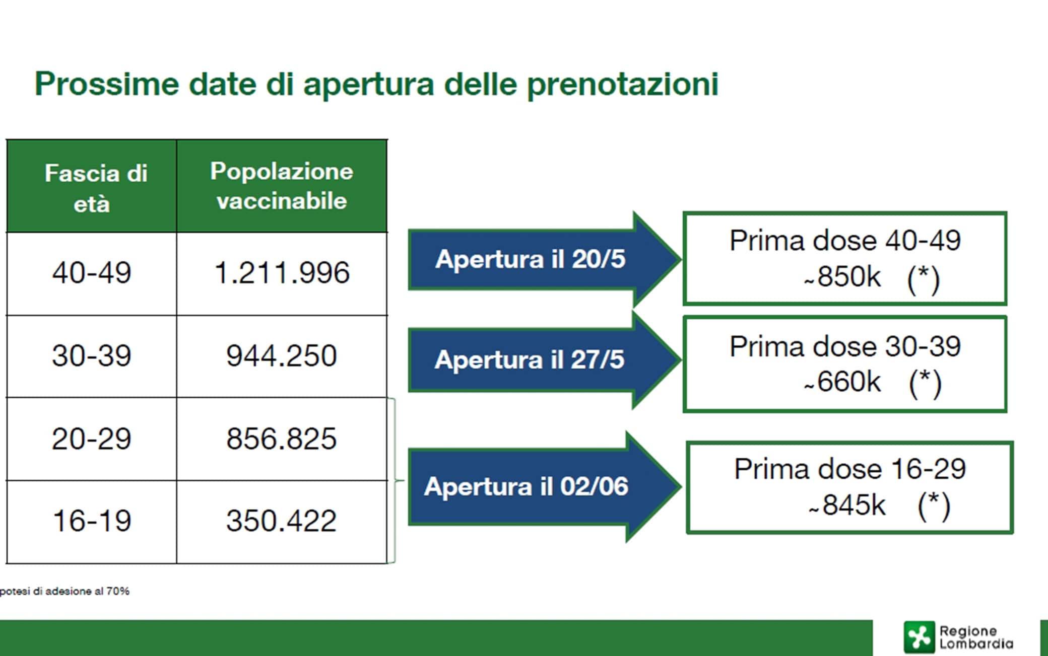Le date della campagna vaccinale in Lombardia