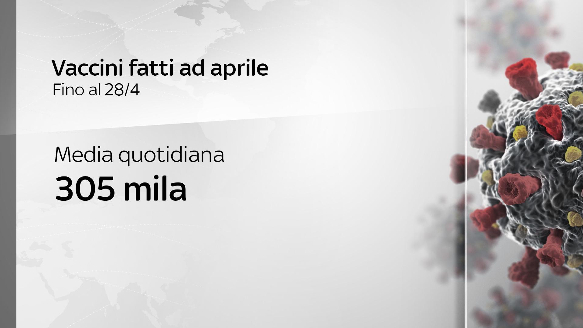 In aprile in Italia la media di vaccini è 305mila al giorno