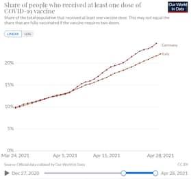 Covid Germania, record di vaccinati: 1,1 milioni in un giorno