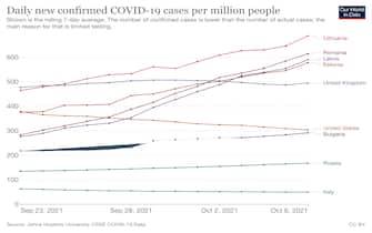 Contagi Covid per milioni di abitanti in alcuni Paesi nelle ultime due settimane