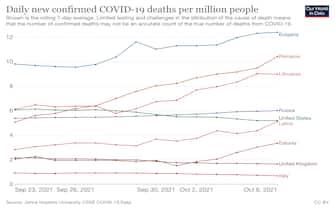 Dati su morti con Covid per milioni di abitanti in alcuni Paesi nelle ultime due settimane