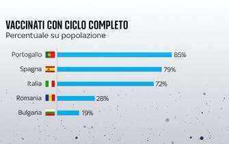 Grafica con dati su percentuale vaccinati con ciclo completo in alcuni Paesi Ue