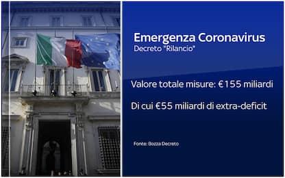 Decreto rilancio, tutti i bonus e le misure per l'economia. FOTO