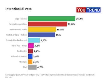 Ultimi sondaggi politici YouTrend per Sky TG24: Lega in testa al 26,2%