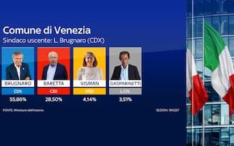 elezioni comunali risultati