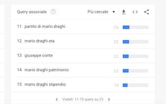 draghi google