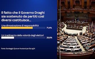 Sondaggio Quorum/Youtrend per Sky TG24