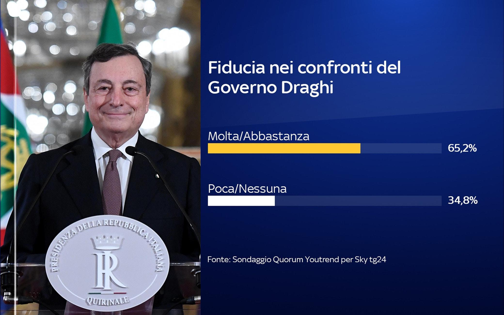 Sondaggio Quorum/YouTrend per Sky TG24: il 65,2% ha fiducia in Draghi