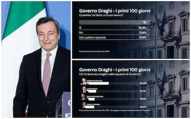 Il presidente del Consiglio Mario Draghi e il sondaggio sull'operato dei primi 100 giorni di governo