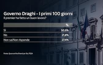 I primi 100 giorni del governo Draghi: secondo il 50,6% degli intervistati per il sondaggio Quorum/YouTrend per Sky TG24, il primo ministro ha fatto un buon lavoro
