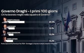 I primi 100 del governo Draghi: per il 29% degli intervistati il ministro della Salute Roberto Speranza è il ministro che ha lavorato meglio