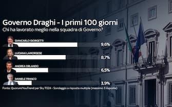 Giancarlo Giorgetti è il ministro che si occupa di temi economici con il più alto gradimento tra gli italiani