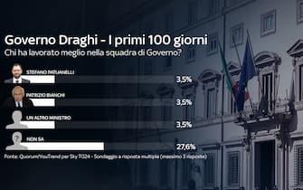 Indice di gradimento dei ministri del governo Draghi: parimerito, con il 3,5%, Stefano Patuanelli e Patrizio Bianchi