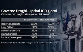 Roberto Speranza è il ministro che ha lavorato meglio secondo gli elettori del Pd. Per quelli del M5S è Luigi Di Maio