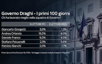Chiudono la lista dei favoriti degli elettori dem Giorgetti, Patuanelli e Bianchi. Orlando, Bianchi e Giorgetti quella degli elettori M5S