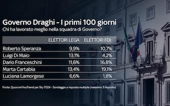 Indice di gradimento dei ministri dell'esecutivo Draghi secondo i sostenitori della Lega e di Fratelli d'Italia