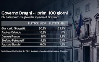 Per gli elettori della Lega e di Fratelli d'Italia, il ministro con il più alto indice di gradimento è Giancarlo Giorgetti, con il 36,3% e il 23.9% di preferenze