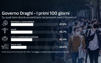 Sostegno al lavoro e alle imprese e sanità sono i temi centrali su cui dovrà concentrarsi il governo, per il 47,8% e il 45,7% degli italiani intervistati