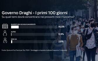 Scuola e università non sono uno dei punti principali dell'agenda di governo secondo il 16,5% dei partecipanti al sondaggio