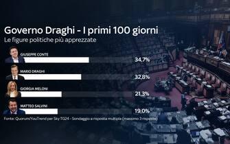 Giuseppe Conte e Mario Draghi sono le figure politiche al momento più apprezzate secondo il sondaggio