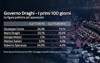 Indice di gradimento delle figure politiche più apprezzare dall'elettorato PD E 5S: Giuseppe Conte e Mario Draghi in testa
