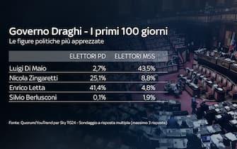 Gli elettori PD e 5 Stelle si dividono sulla figura di Luigi Di Maio: solo il 2,7% di chi vota dem lo apprezza particolarmente, contro il 43,5% di chi vota 5 stelle