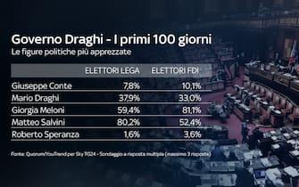 Giorgia Meloni e Matteo Salvini sono i leader dei partiti di destra più apprezzati