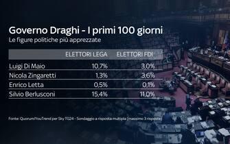 Le figure politiche più apprezzate dagli italiani (sondaggio Quorum/Youtrend per SKY TG24)