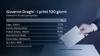 I primi 100 del governo Draghi: le intenzioni di voto degli italiani che hanno partecipato al sondaggio Quorum/Youtrend per Sky TG24. Lega in testa