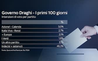 I primi 100 giorni del governo Draghi: Italia Viva, +Europa e I Verdi sono i partiti che -secondo il sondaggio - non arriverebbero al 3% di preferenze
