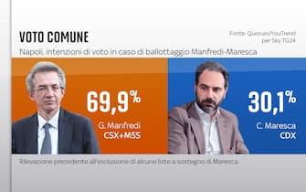 Elezioni Comunali Napoli, sondaggi