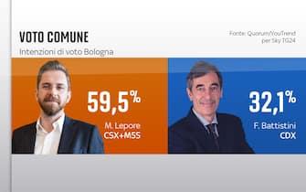 Elezioni Comunali Bologna, sondaggi