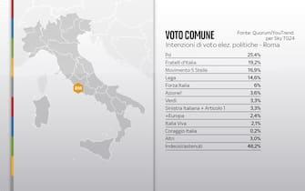 Elezioni Comunali Roma, sondaggi