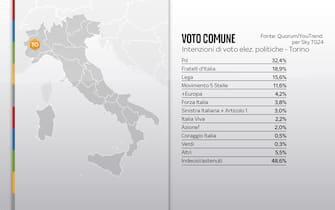 Elezioni Comunali Torino, sondaggi
