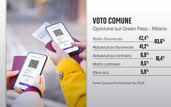 Elezioni Comunali Milano, sondaggi