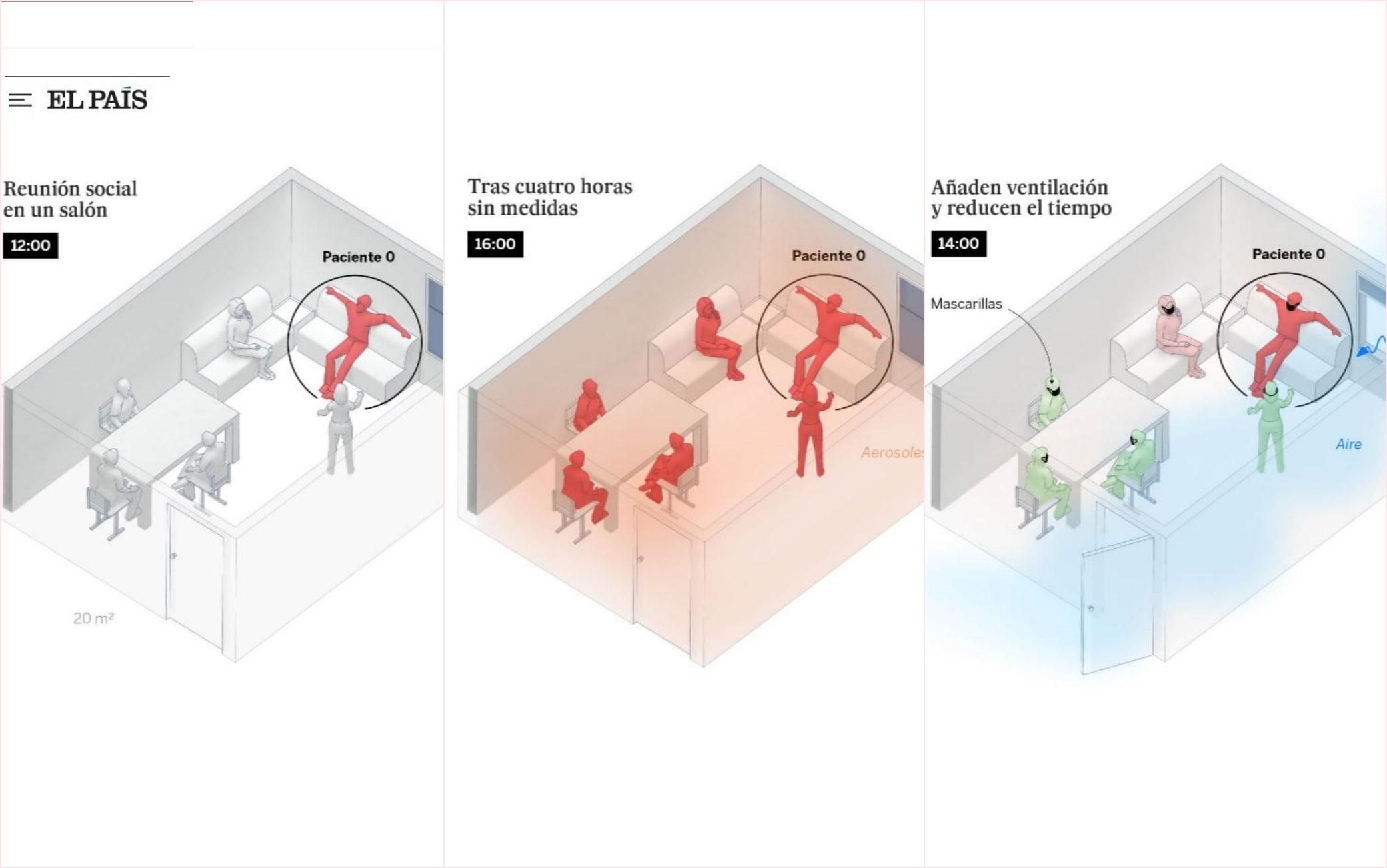 Come si trasmette il Covid al chiuso: il contagio attraverso l'aria,  secondo le grafiche del Pais