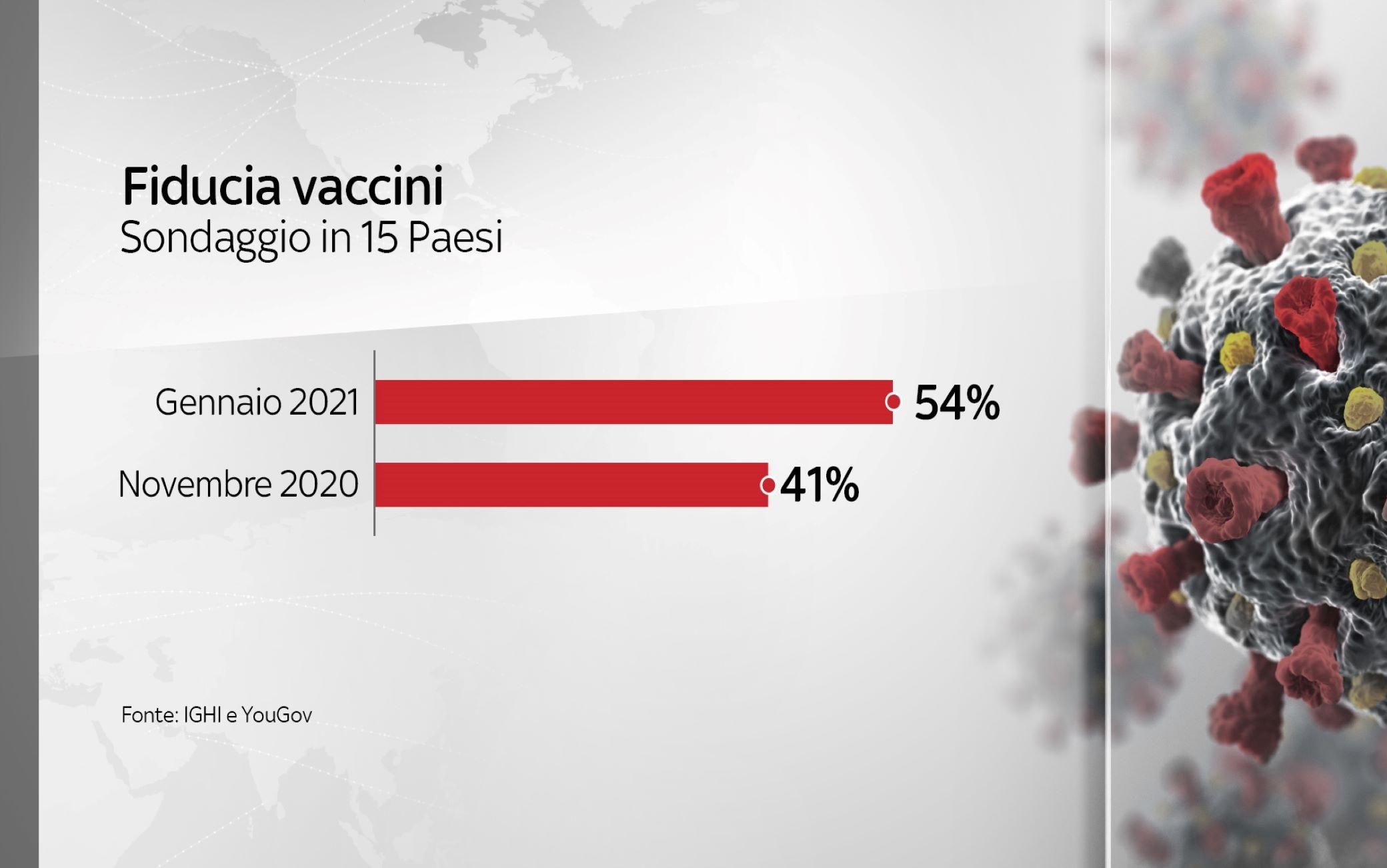 La fiducia nei confronti del vaccino