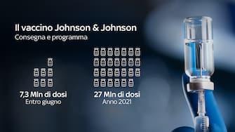 Approvato il vaccino Johnson&Johnson