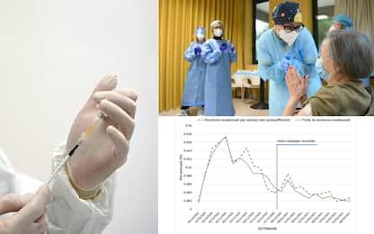 Iss, nelle Rsa primi effetti del vaccino: in calo incidenza e decessi