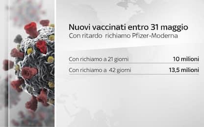 Vaccino, nuove indicazioni del Cts su seconde dosi di Moderna e Pfizer