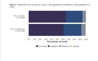 Distribuzione dei vaccinati per vaccino, nella popolazione complessiva e nella popolazione in studio
