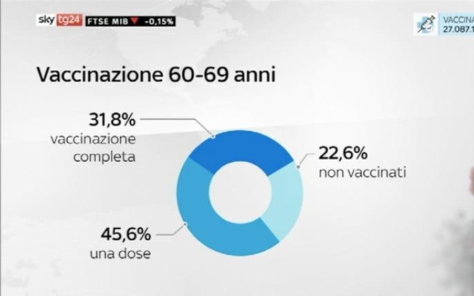 vaccinazione 60-69 anni