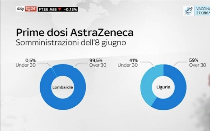 prime dosi AstraZeneca somministrate l'8 giugno in Italia