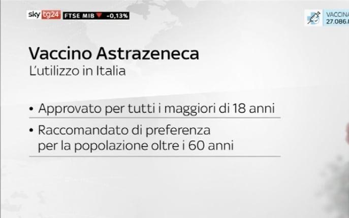 AstraZeneca uso in Italia