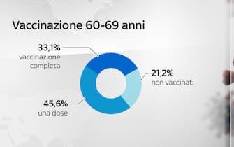 La situazione dei vaccini in Italia con dati e grafici: le somministrazioni per fascia di età 60-69