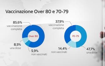 La situazione dei vaccini in Italia con dati e grafici: le somministrazioni per fasce di età over 80 e 70-79