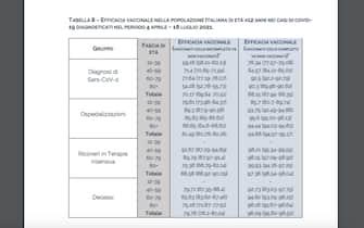 Tabella efficacia vaccinale popolazione italiana dell'Iss