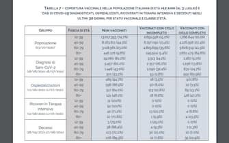 Tabella copertura vaccinale popolazione italiana dell'Iss