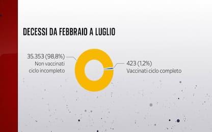 Iss: solo 1% dei morti da febbraio con la vaccinazione completa