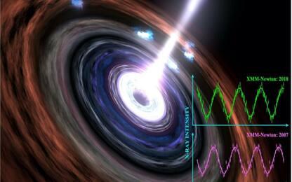 Rilevato il più longevo battito di un buco nero supermassiccio